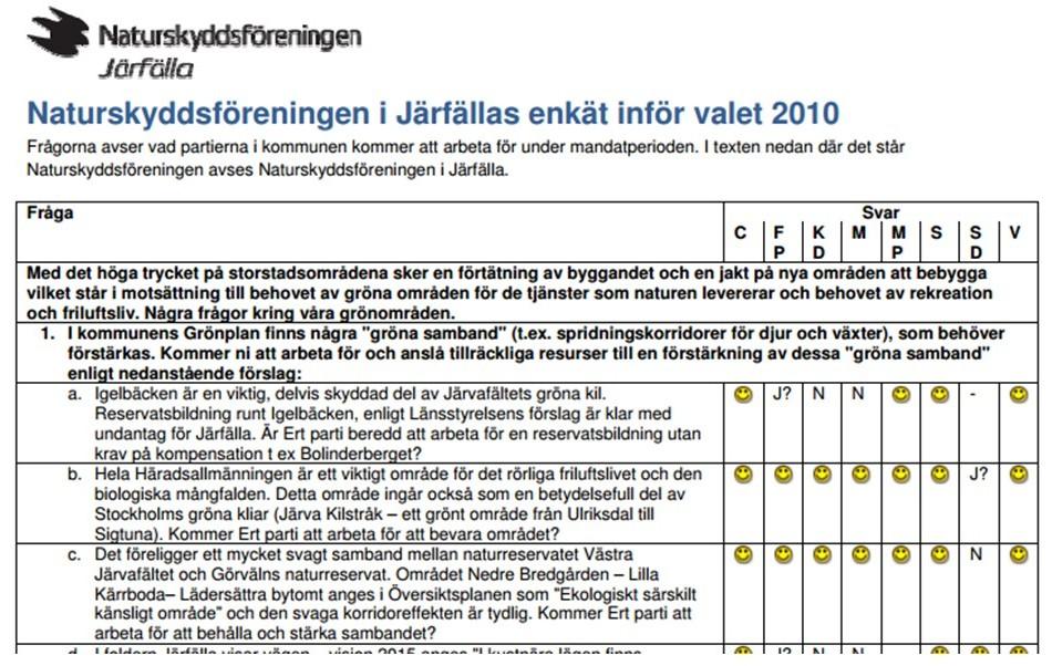 Utdrag ur Naturskyddsföreningens valenkät 2010